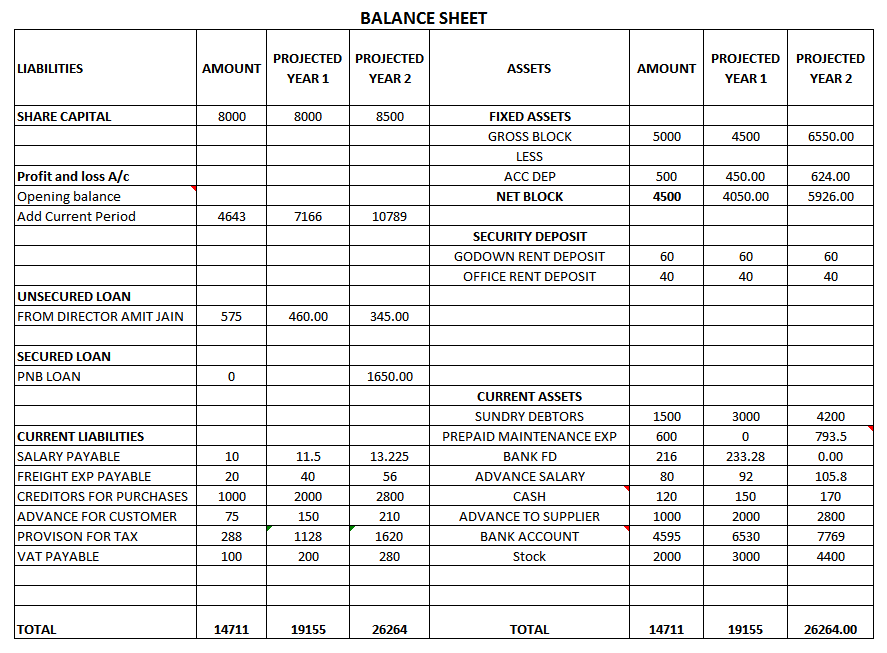 How to Make Projected Balance Sheets Making Projected Balance Sheets