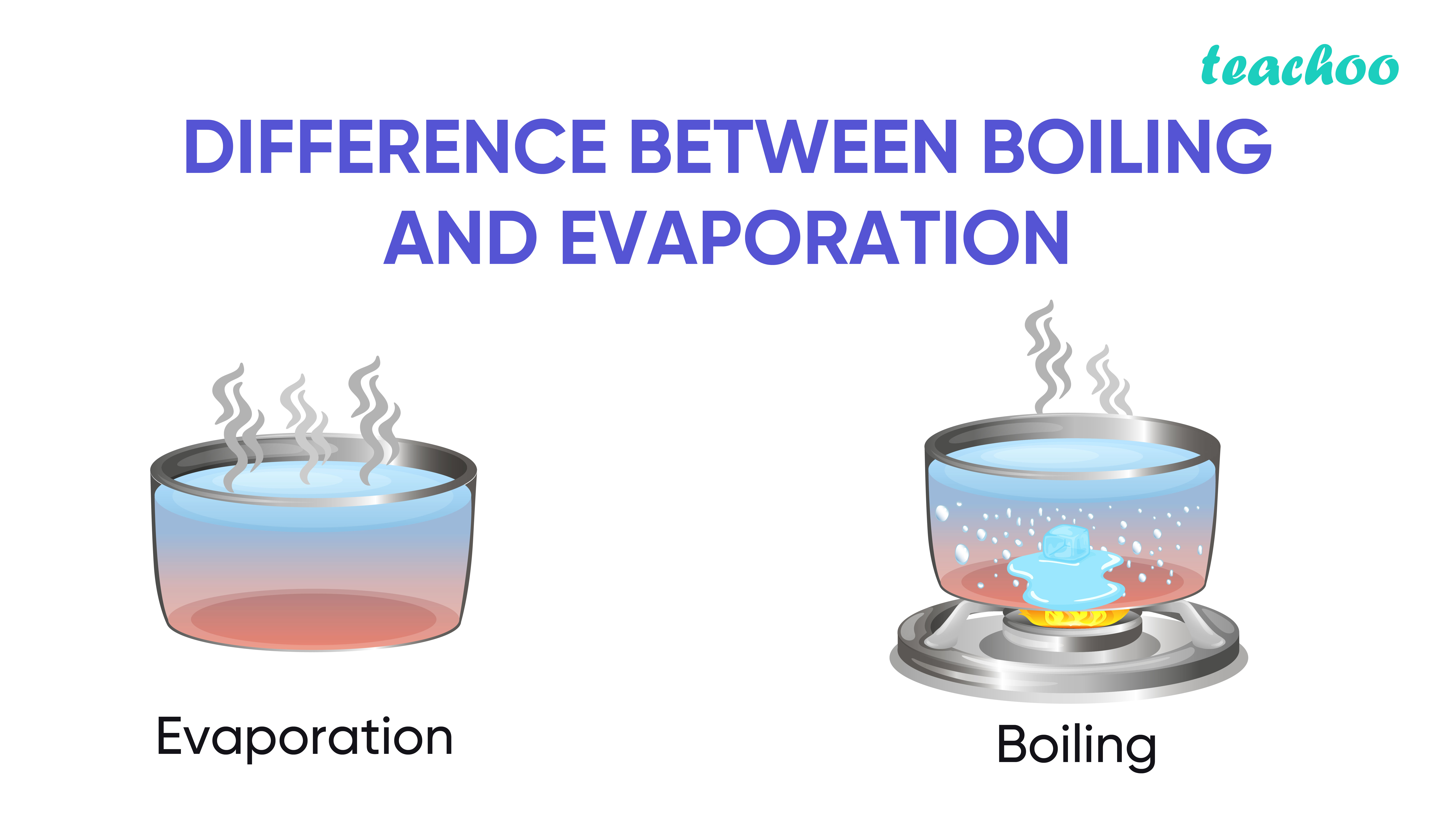 Difference between boiling and evaporation-Teachoo--01.jpg