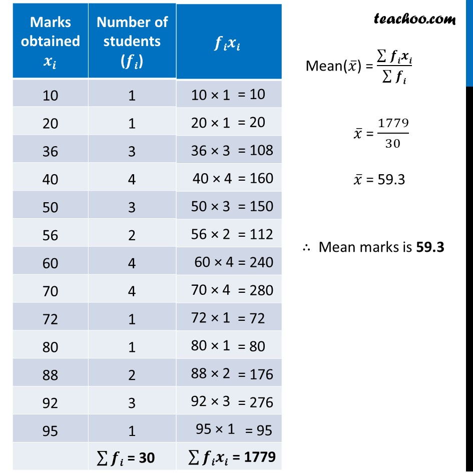 Example 1 - Chapter 14 Class 10 Statistics - Part 2