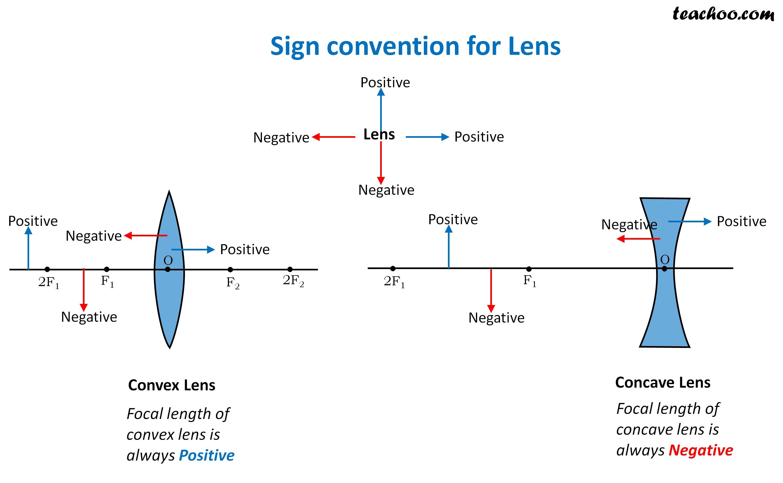 Sign Convention for Lens - Teachoo.jpg