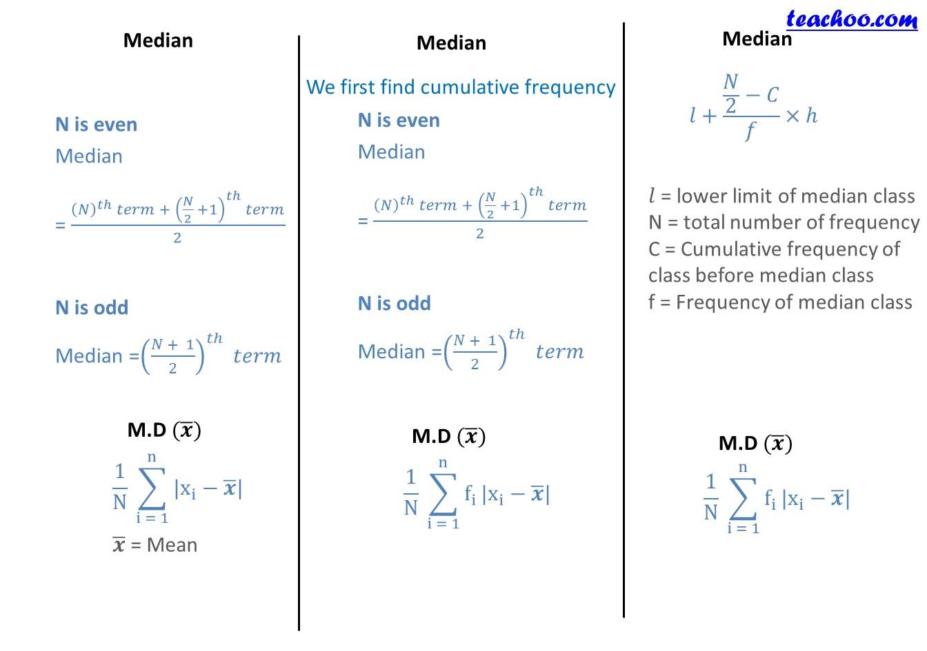 Chapter 15 Class 11 Statistics Formula Sheet - Miscellaneous