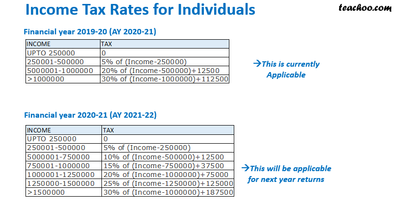 ITR Rates 1.png