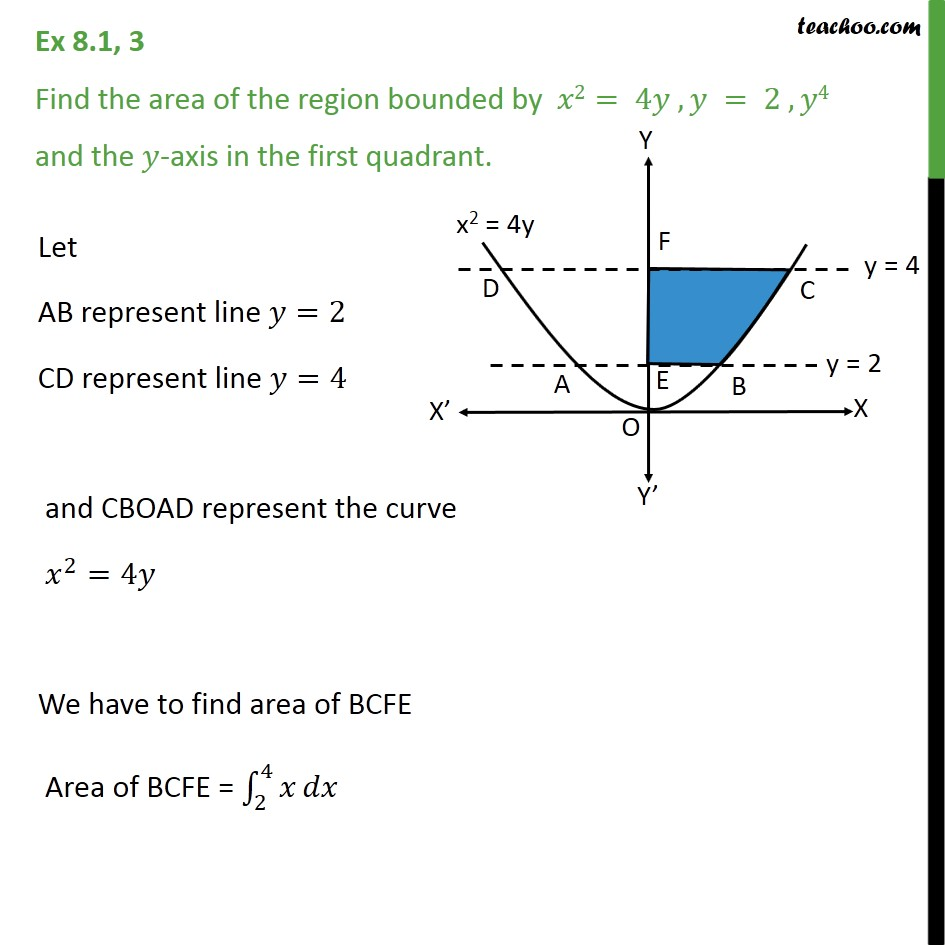 Ex 8.1, 3 - Find area x2 = 4y, y = 2, y = 4 and y-axis - NCERT - Area bounded by curve and horizontal or vertical line
