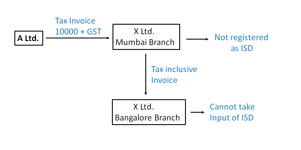 Example Input Service Distributor in GST ii.png