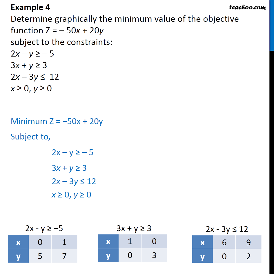 Example 4 - Determine graphically minimum Z = -50x + 20y - Linear equations given - Unbounded