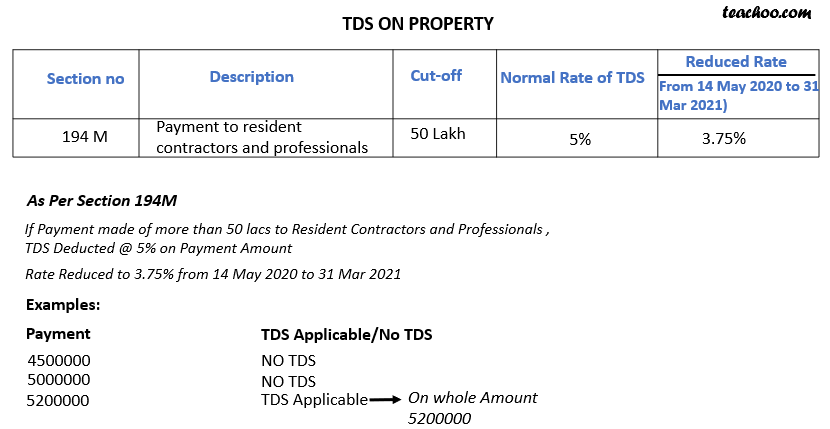 TDS on Property.png