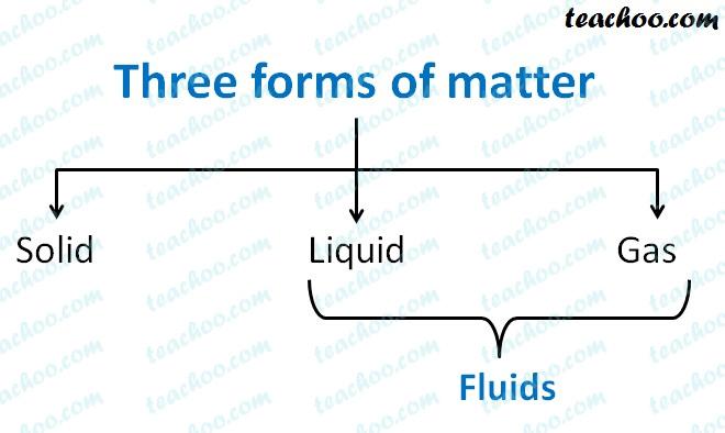 three-forms-of-matter.jpg