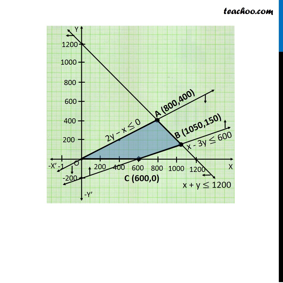 Misc 10 - Chapter 12 Class 12 Linear Programming - Part 4