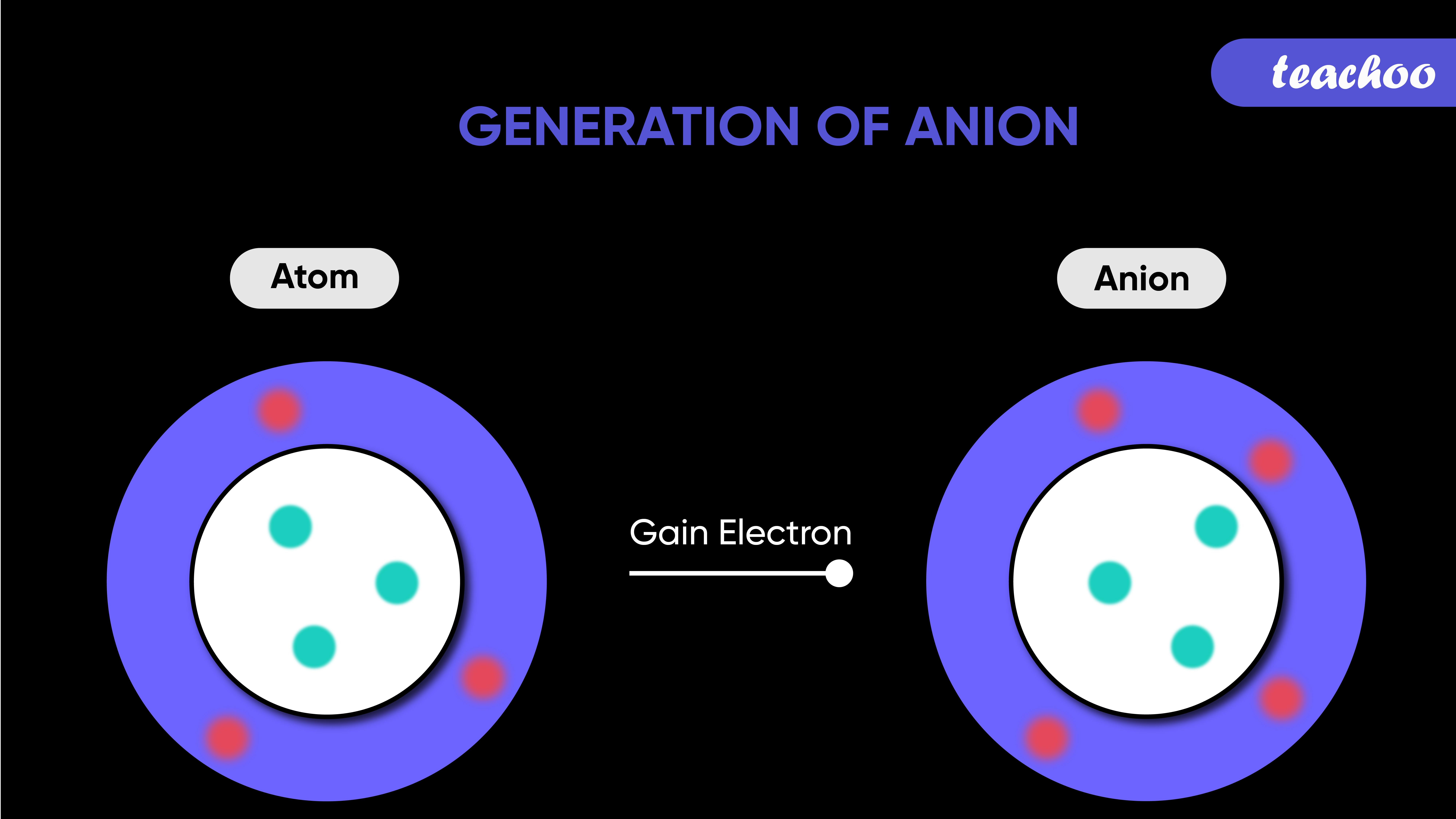 Generation of Anion-Teachoo-01.jpg
