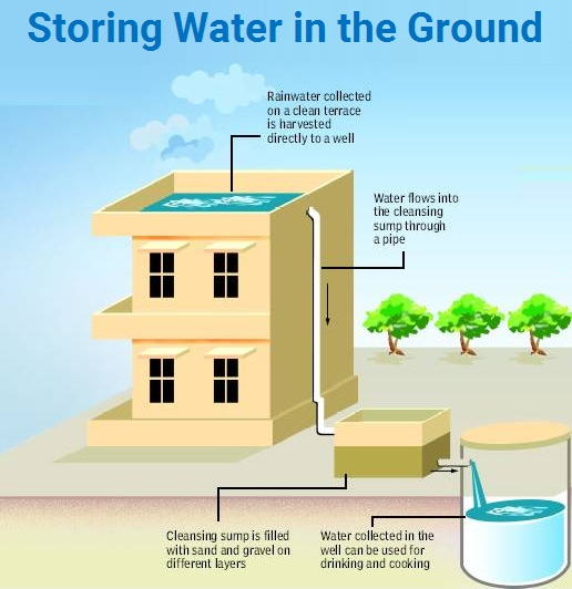 Storing Water in the Ground - Teachoo.jpg
