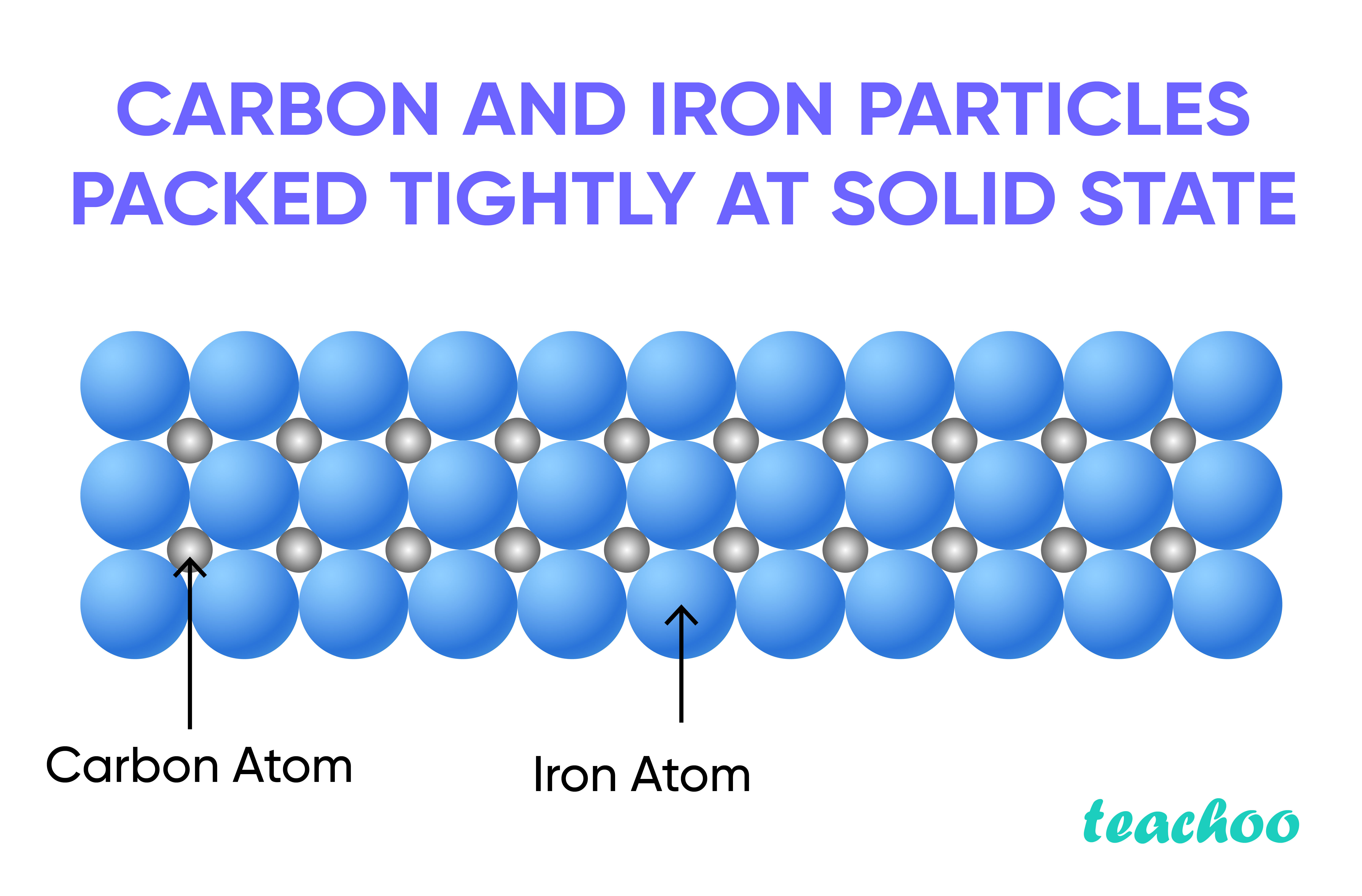 Carbon and Iron particles packed tightly at solid state-Teachoo-01.jpg