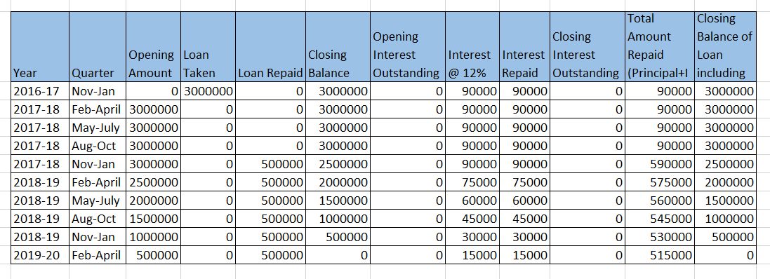 Repayment Chart Loans having Quarterly Repayement - Loan Chart
