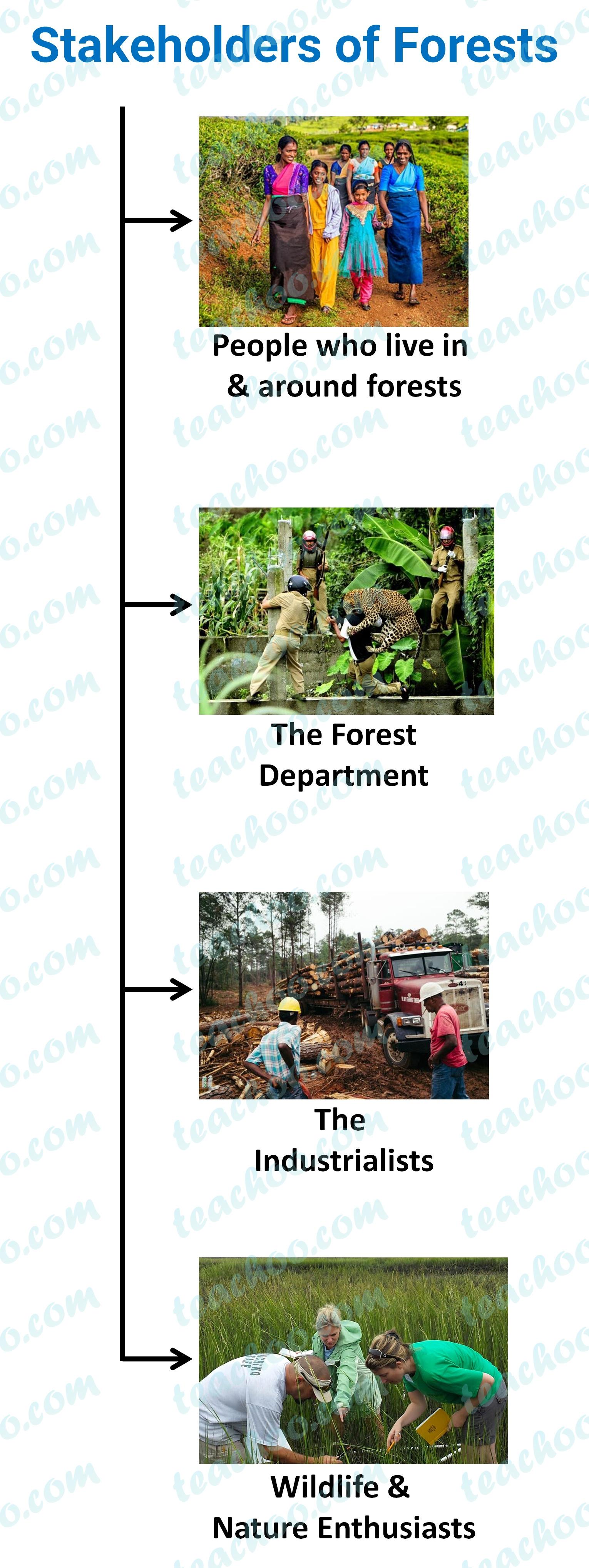 stakeholders-of-forests---teachoo.jpg