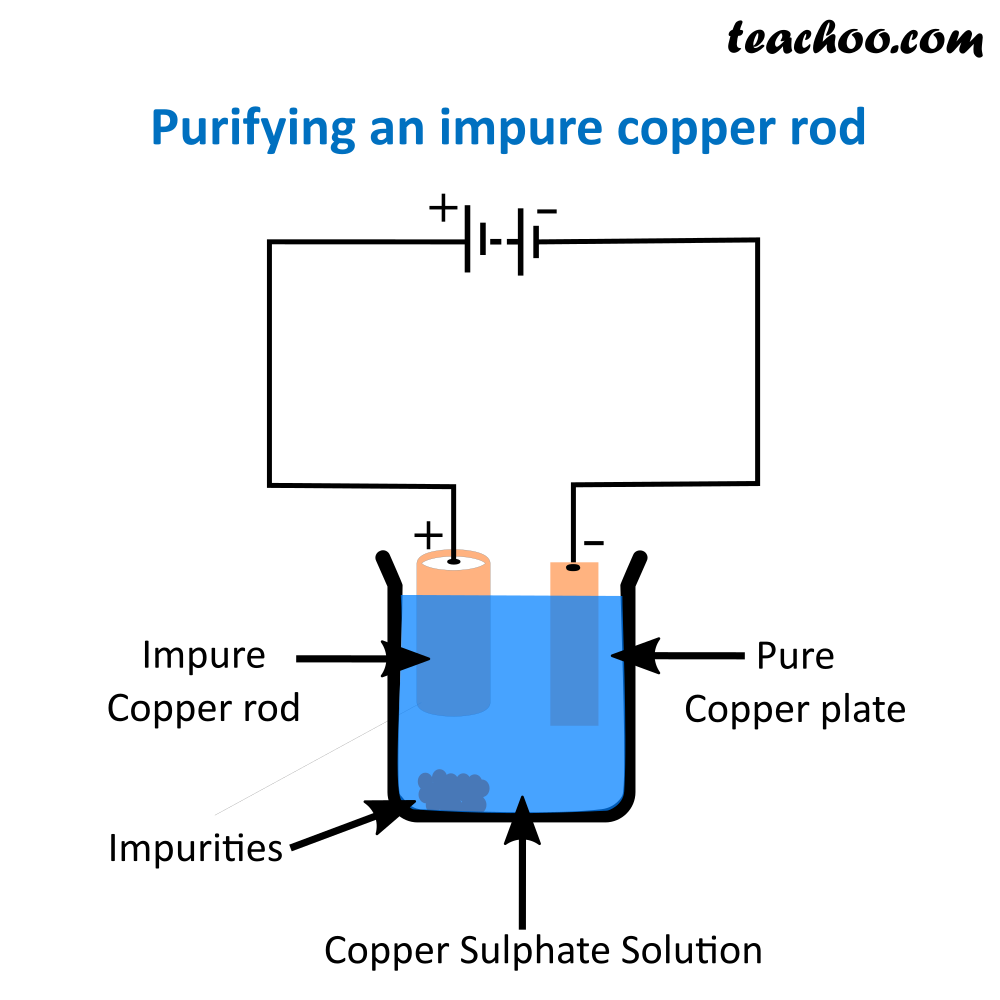 Purifying an impure copper rod.png
