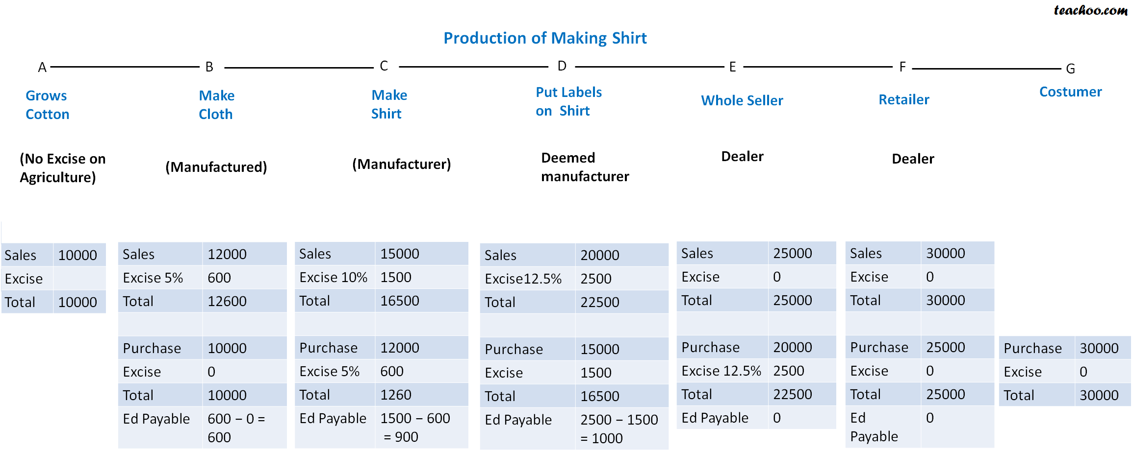 Concept of Deemed Manufacturer - Basics of Excise