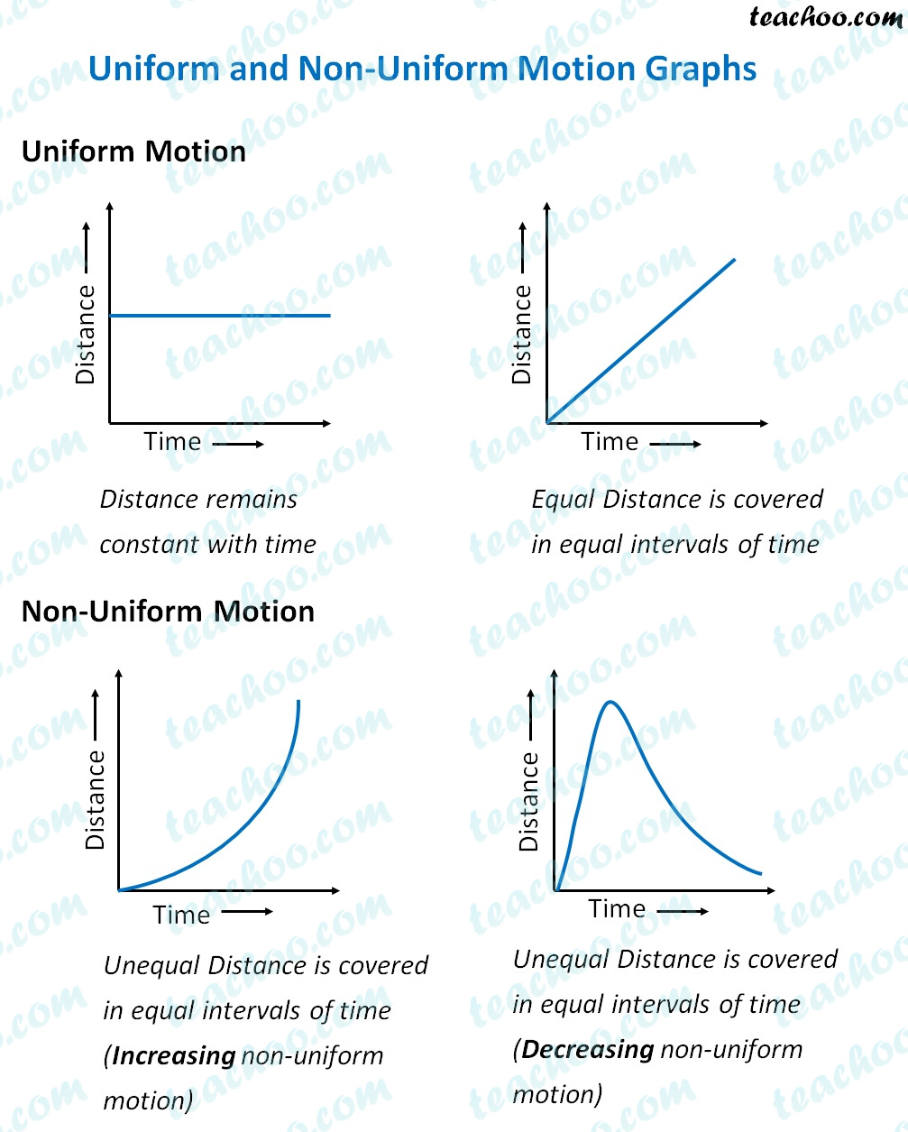 uniform-non-uniform-motion-graphs.jpg