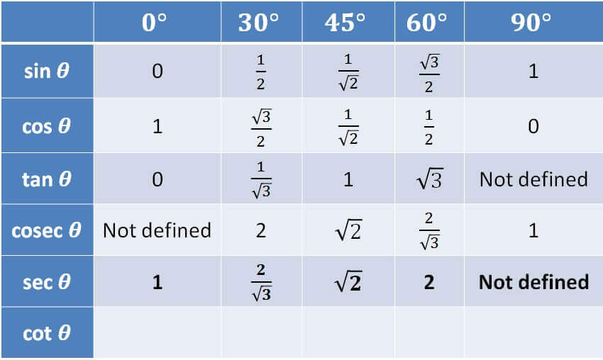 Trigonometry Table - sec sc.jpg