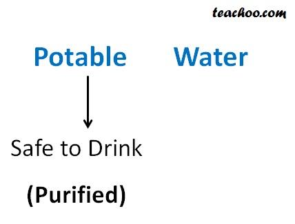 Potable Water Meaning - Teachoo.jpg