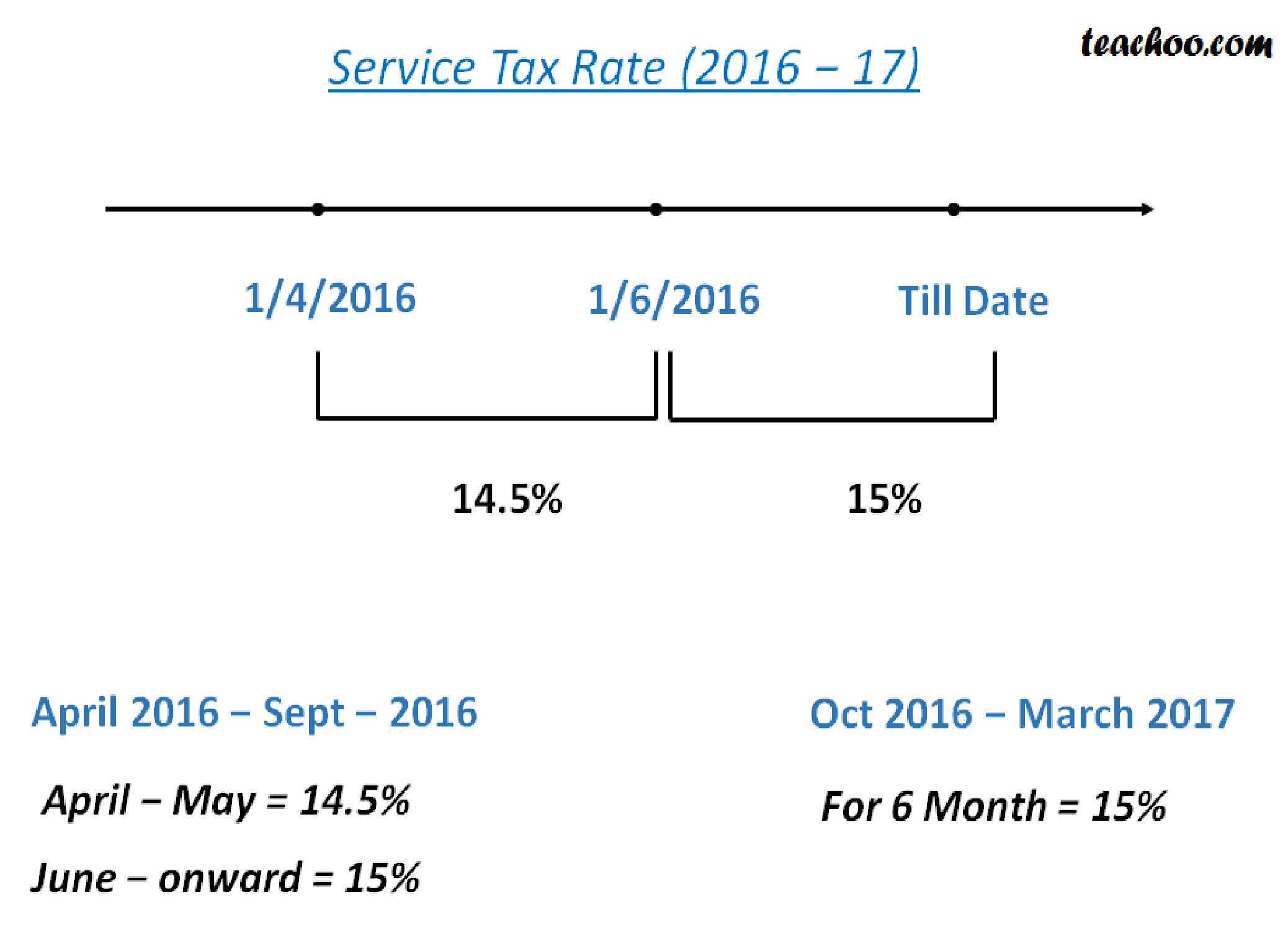 service tax image 2.png. ST-3 Return Due Date extended