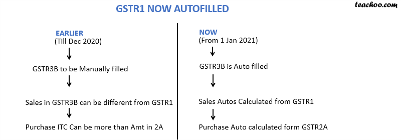 GSTR1 AUTOFILLED.png