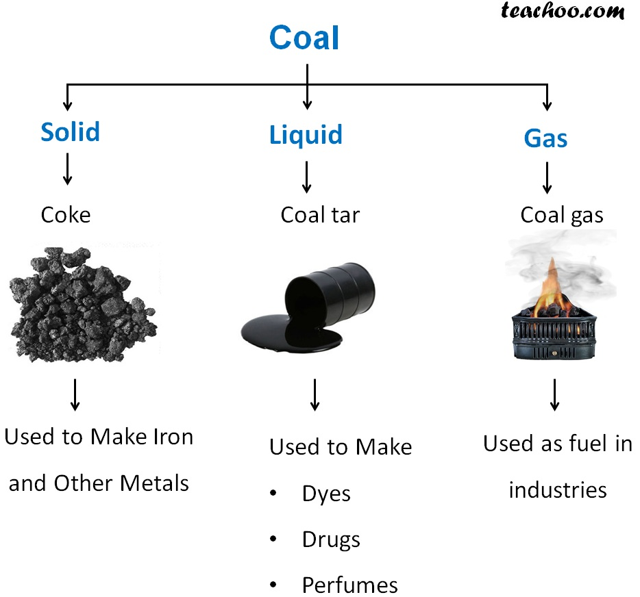 Coal Different forms - Coke, Coal Tar, Coal Gas - Teachoo.jpg