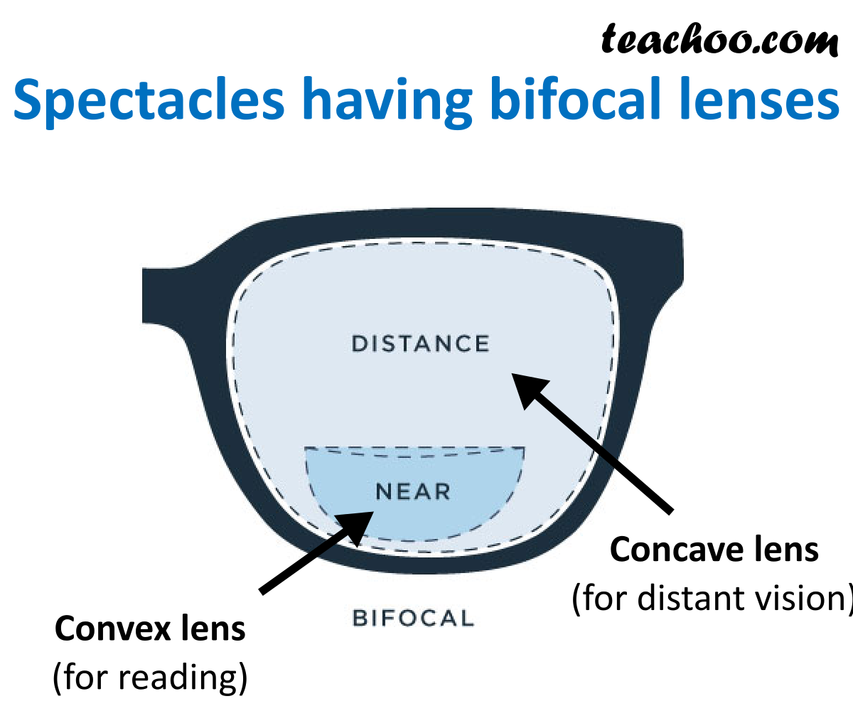 Bifocal Lens - Teachoo.png