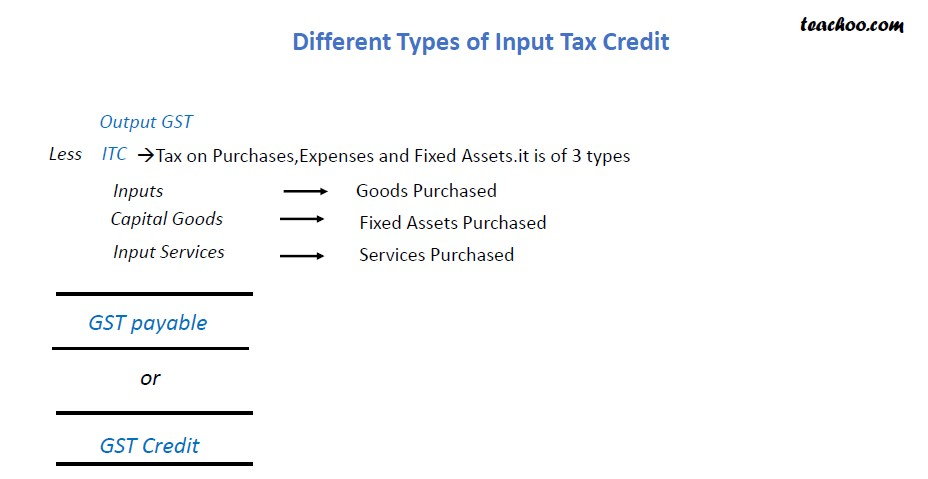 Different Type of Input Tax Credit.jpg