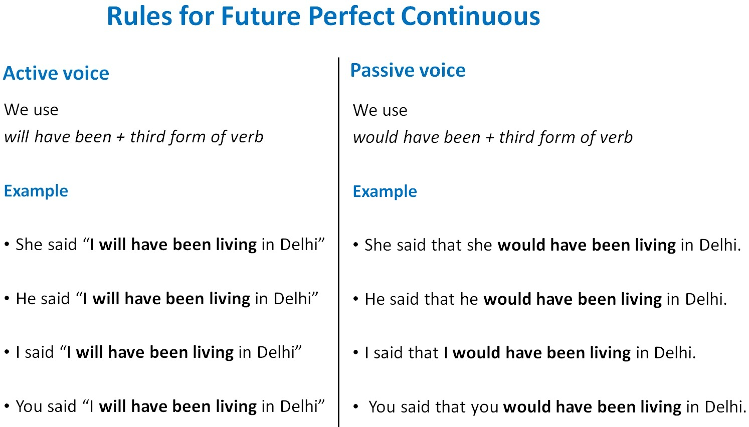 Rules for Future Perfect Continuous.jpg