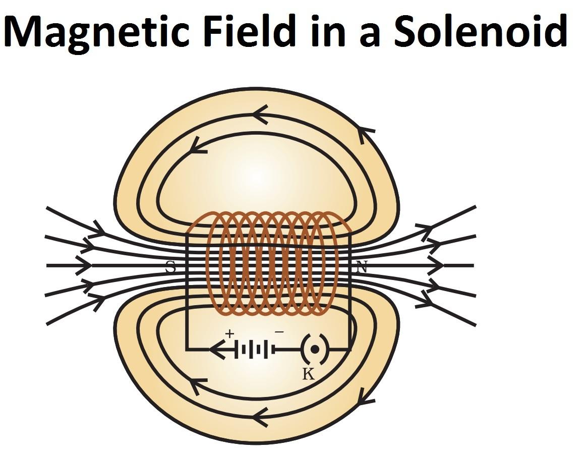 Magnetic Field in a Solenoid.jpg