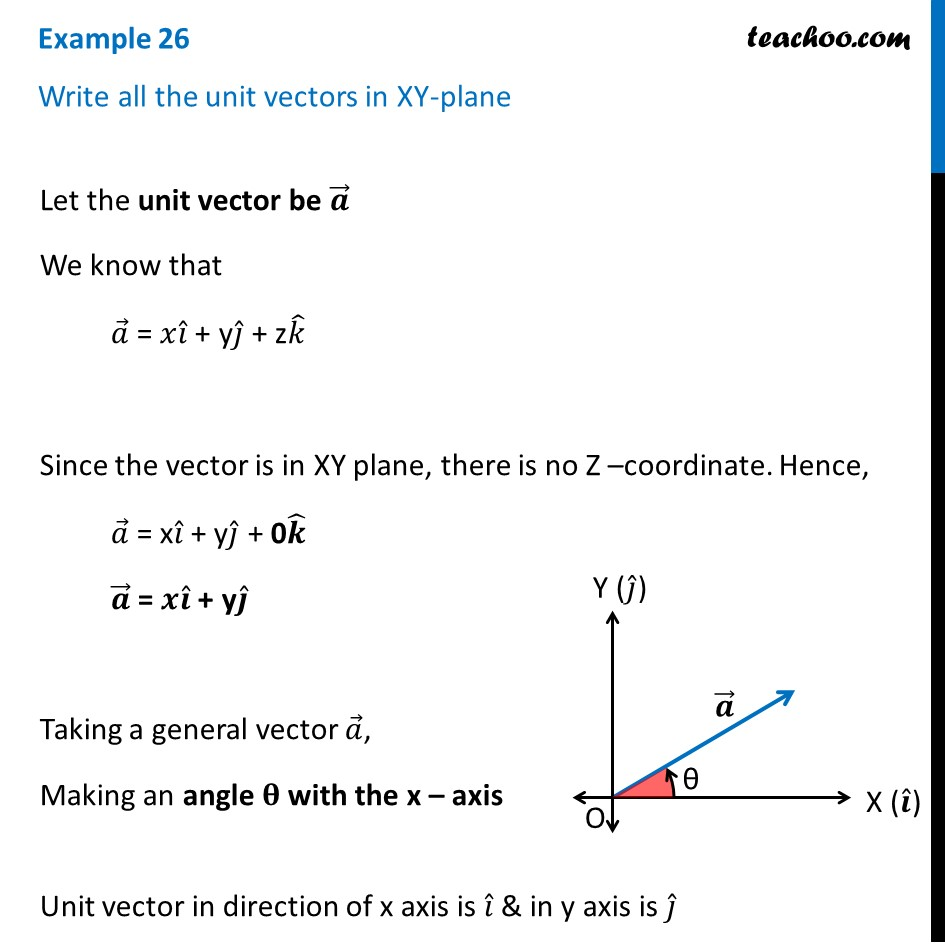 Example 26 - Write all unit vectors in XY-plane - Class 12 Vector
