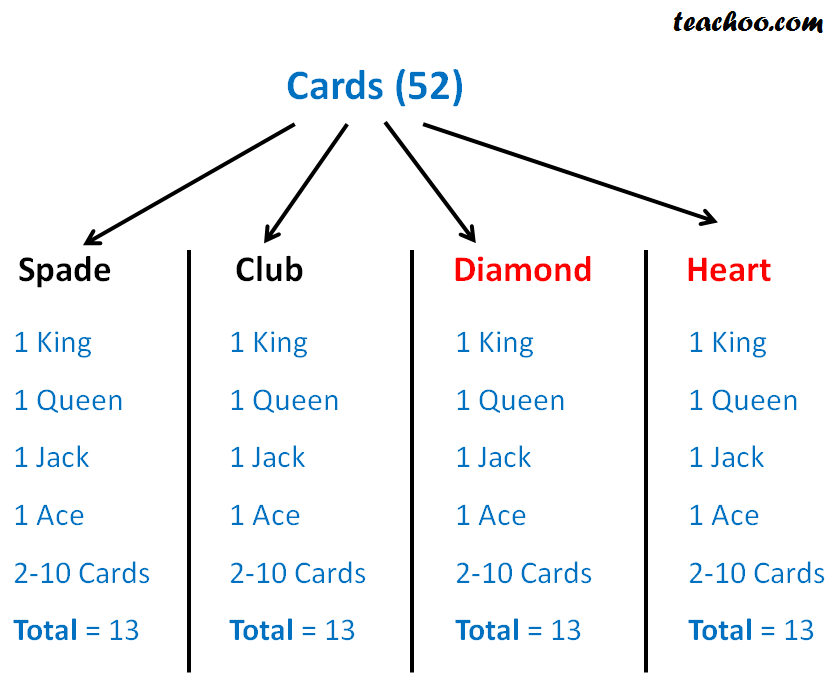 Deck of playing cards - Part 4