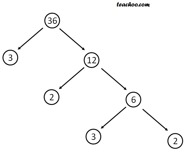 Facror tree of 36 ii.jpg