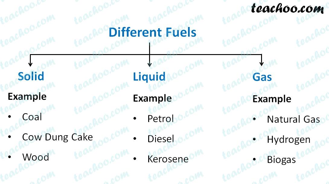 different-fuels---teachoo.jpg