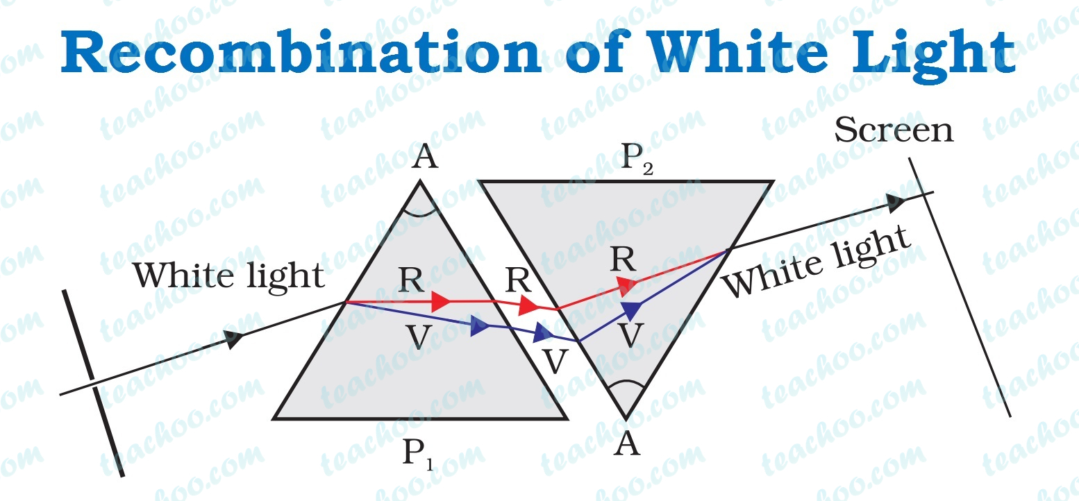 recombination-of-white-light.jpg