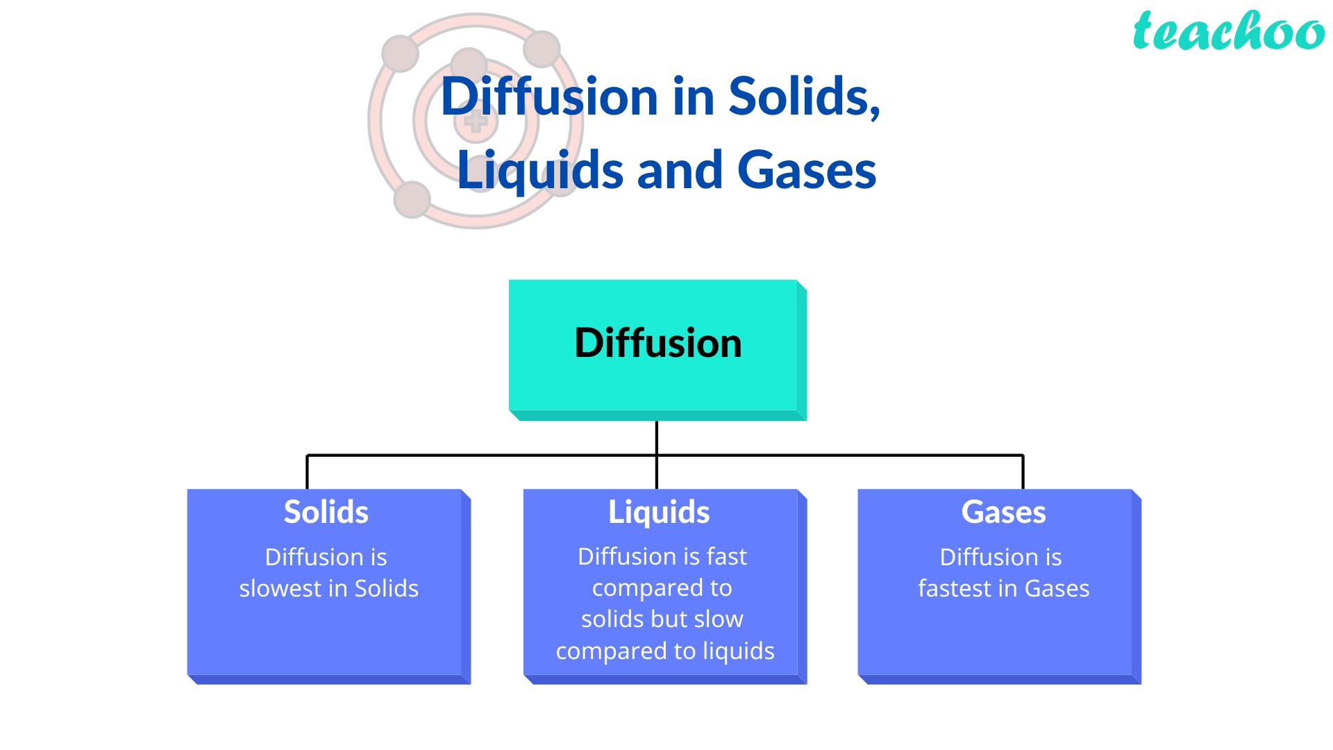 Diffusion in Solids,  Liquids and Gases - Teachoo.png