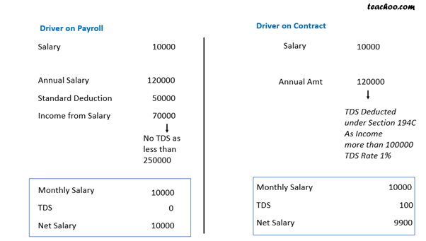 How is TDS Calculated for Employee on Contract and Paytoll 3.png