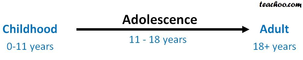 Adolesecence - Teachoo.jpg
