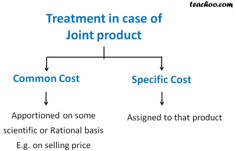 Treatment in case of Joint product.jpg