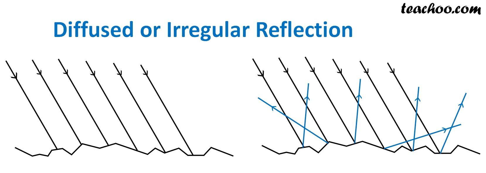 Diffused or Irregular Reflection - Teachoo.jpg