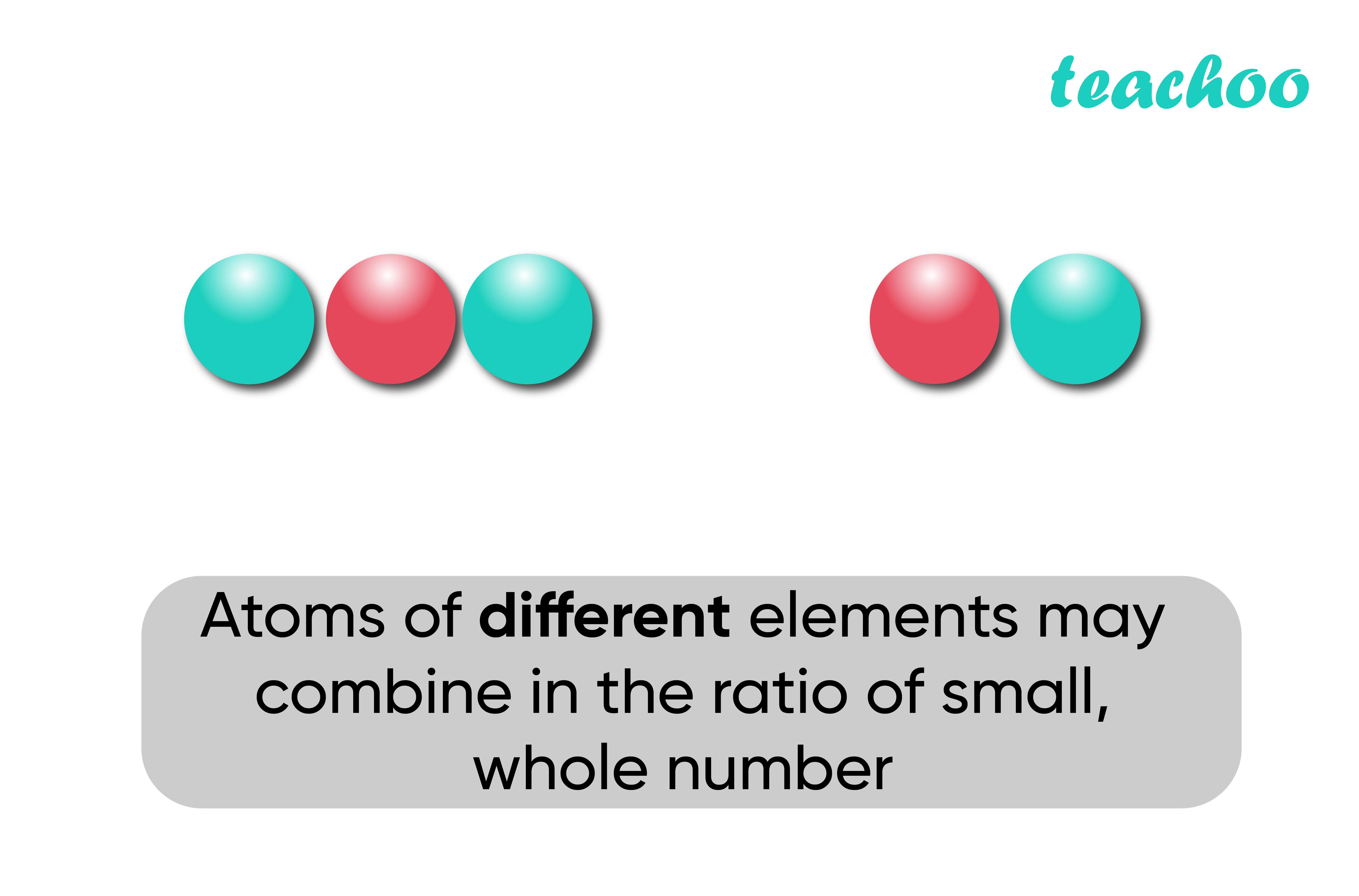 Dalton Atomic Theory (Different Elements) - Teachoo-01.jpg