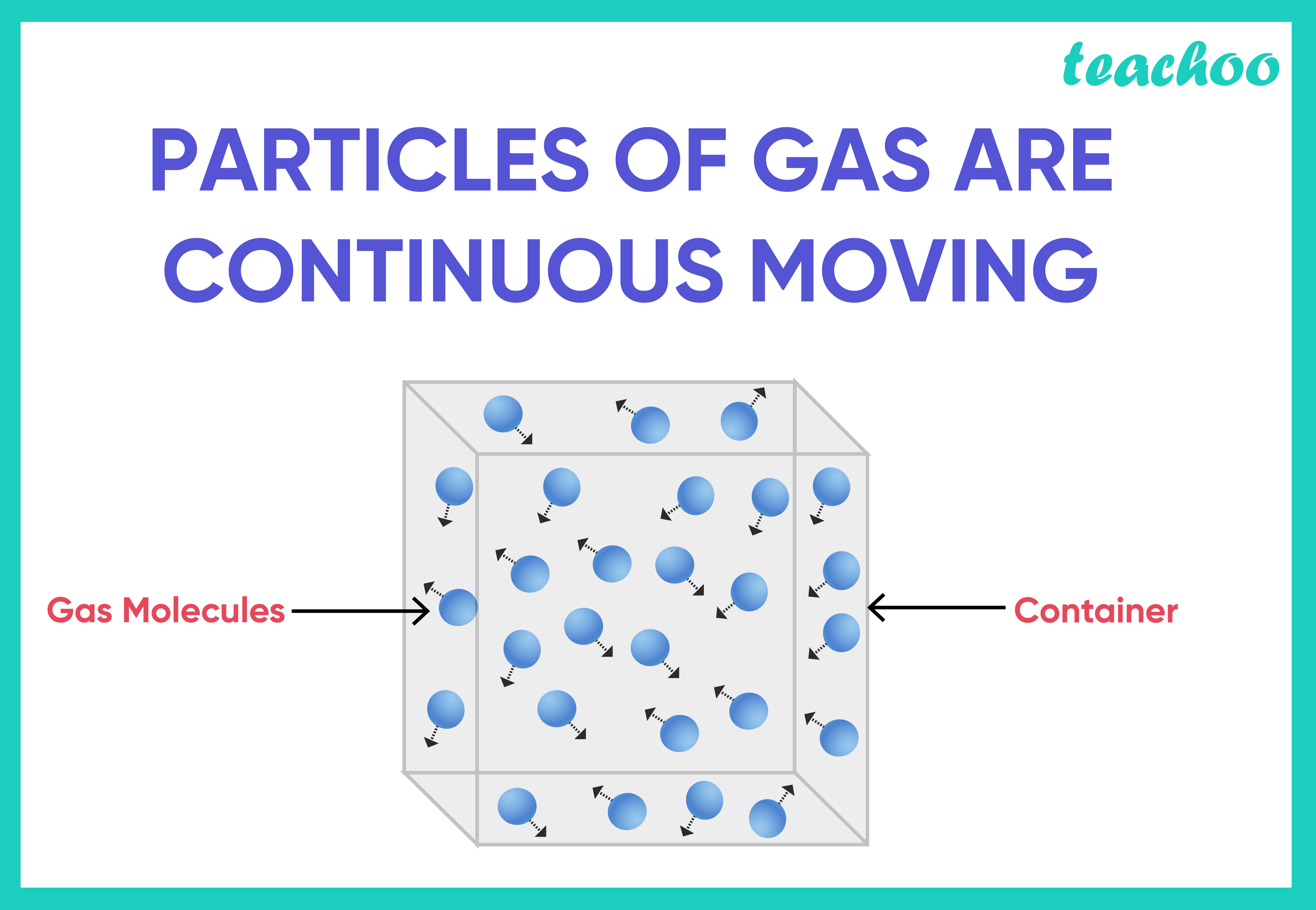 Particles of Gas are in continuously Moving-Teachoo.jpg