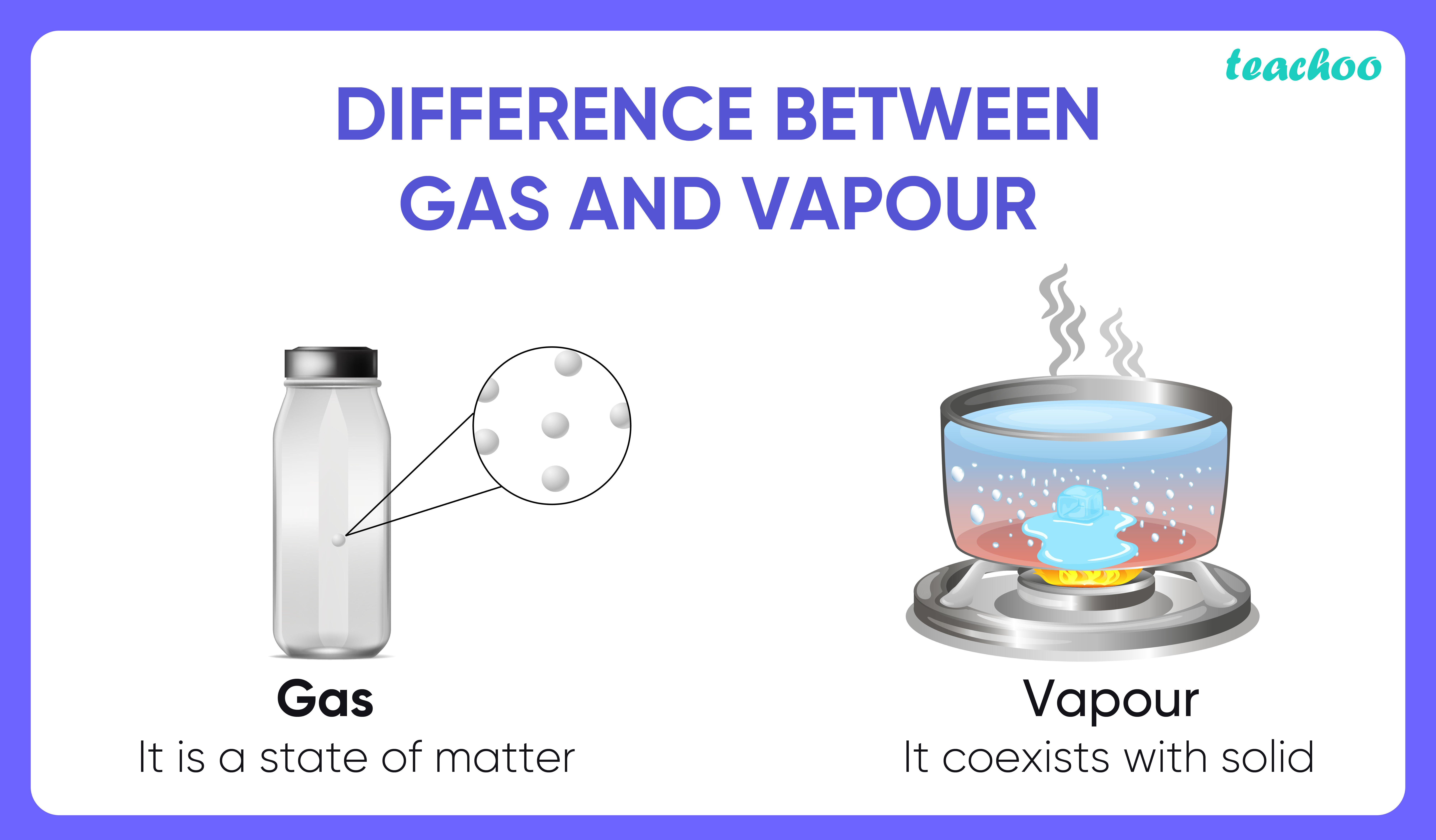 Difference between Gas and Vapour-Teachoo-01.jpg