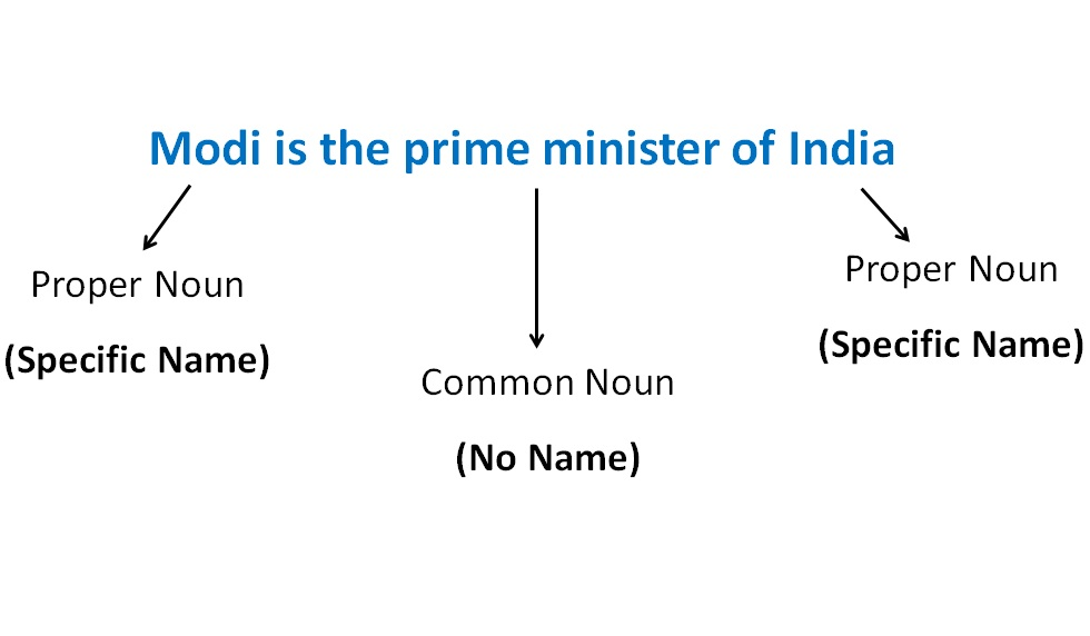 Modi is the prime minister.jpg