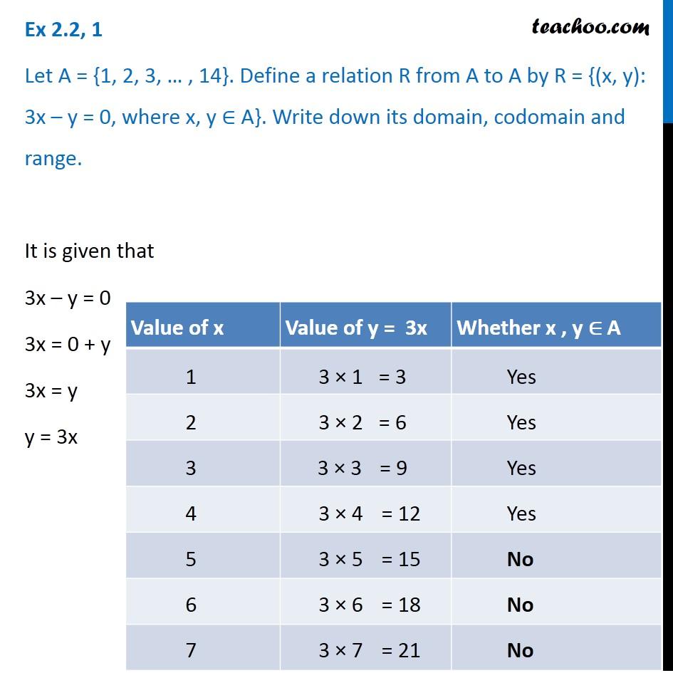 Ex 2.2, 1 - Let A = {1, 2, 3, .. ,14}. Define a relation R