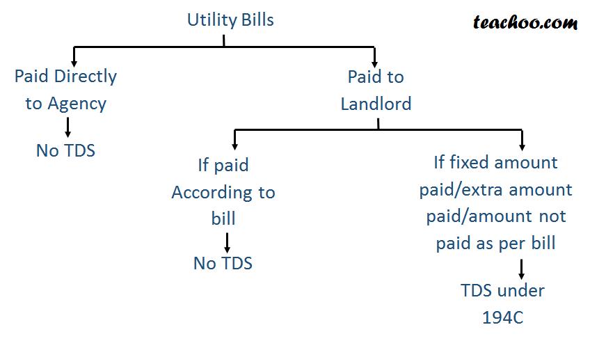 Section 194C TDS on Contractors - Understanding Basics