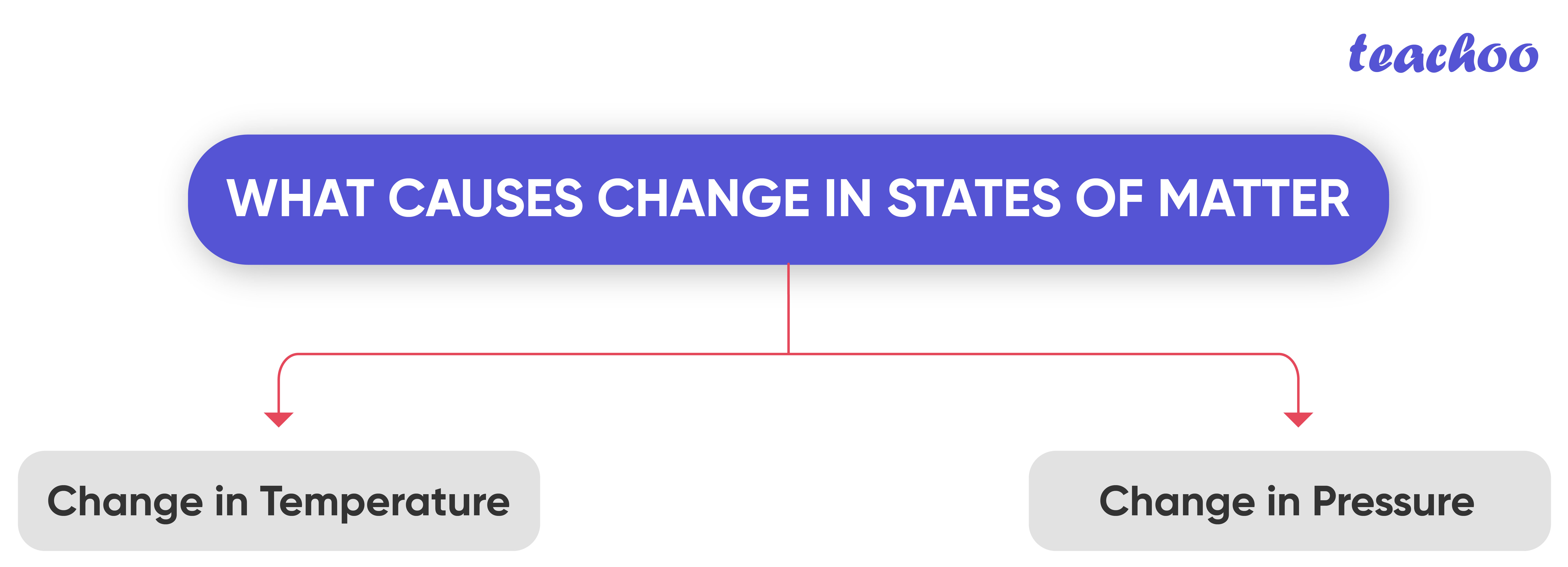 What causes change in states of matter-Teachoo-01.jpg