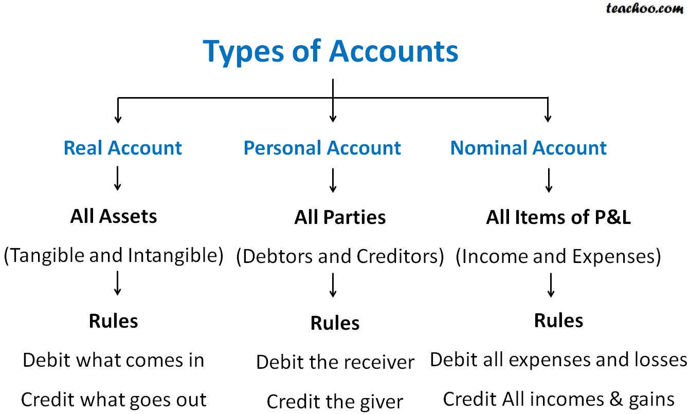 types of accounts.jpg