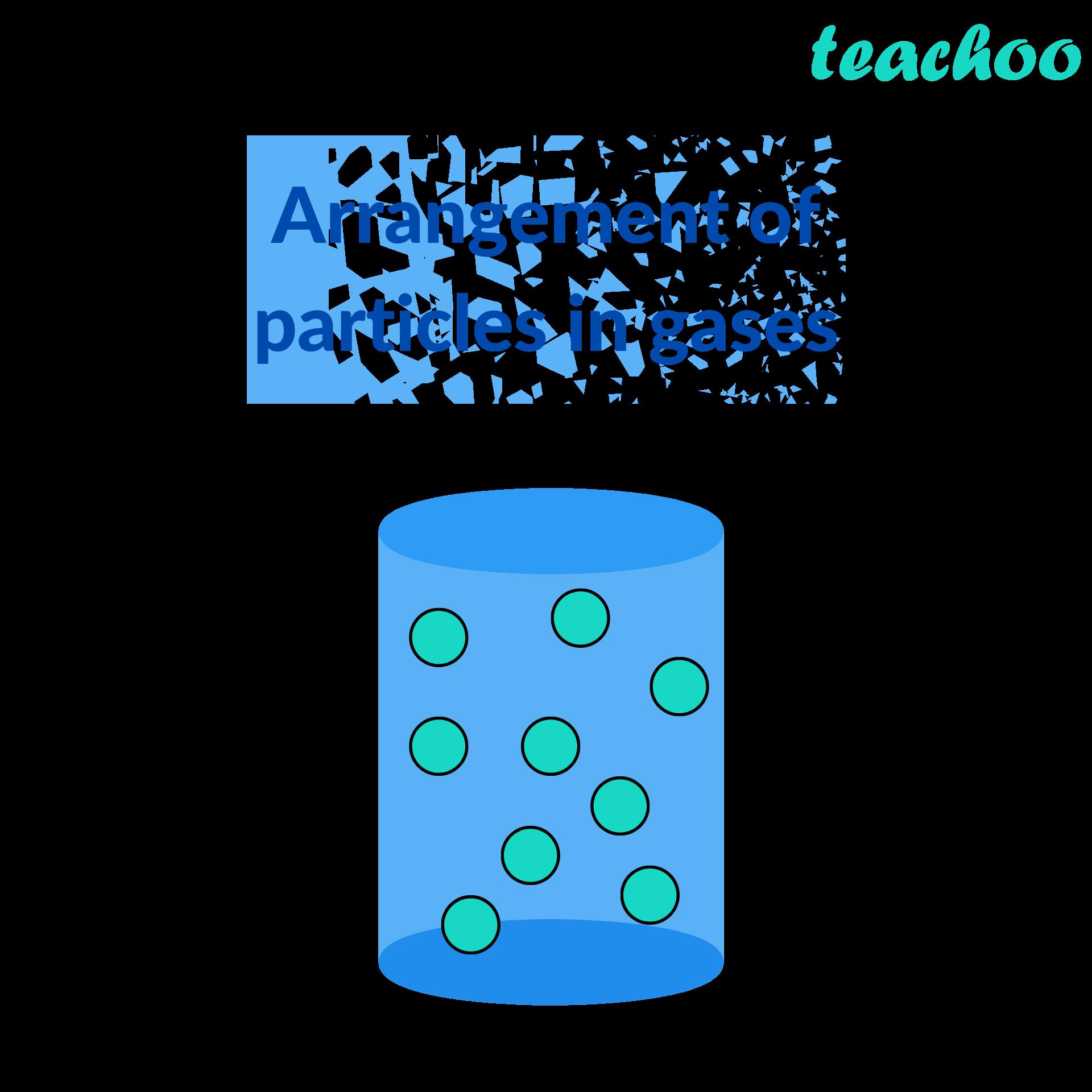 Arrangement of particles in gases - Teachoo.png
