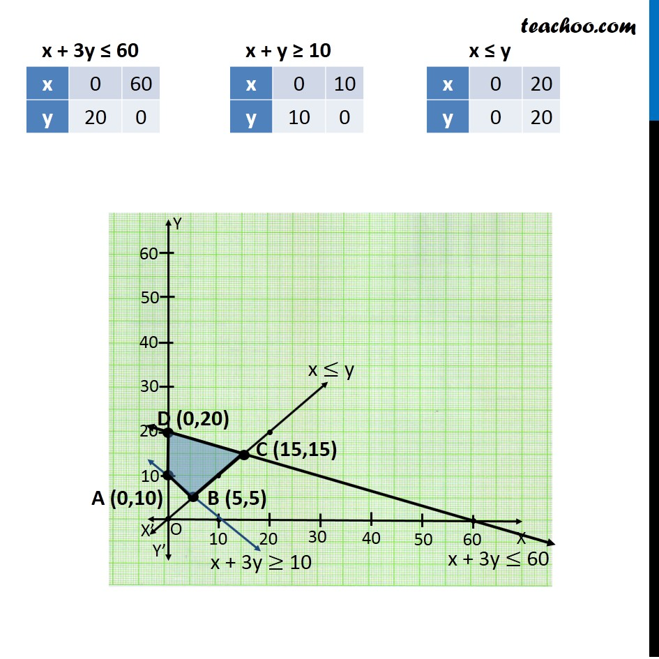 Example 3 - Chapter 12 Class 12 Linear Programming - Part 2
