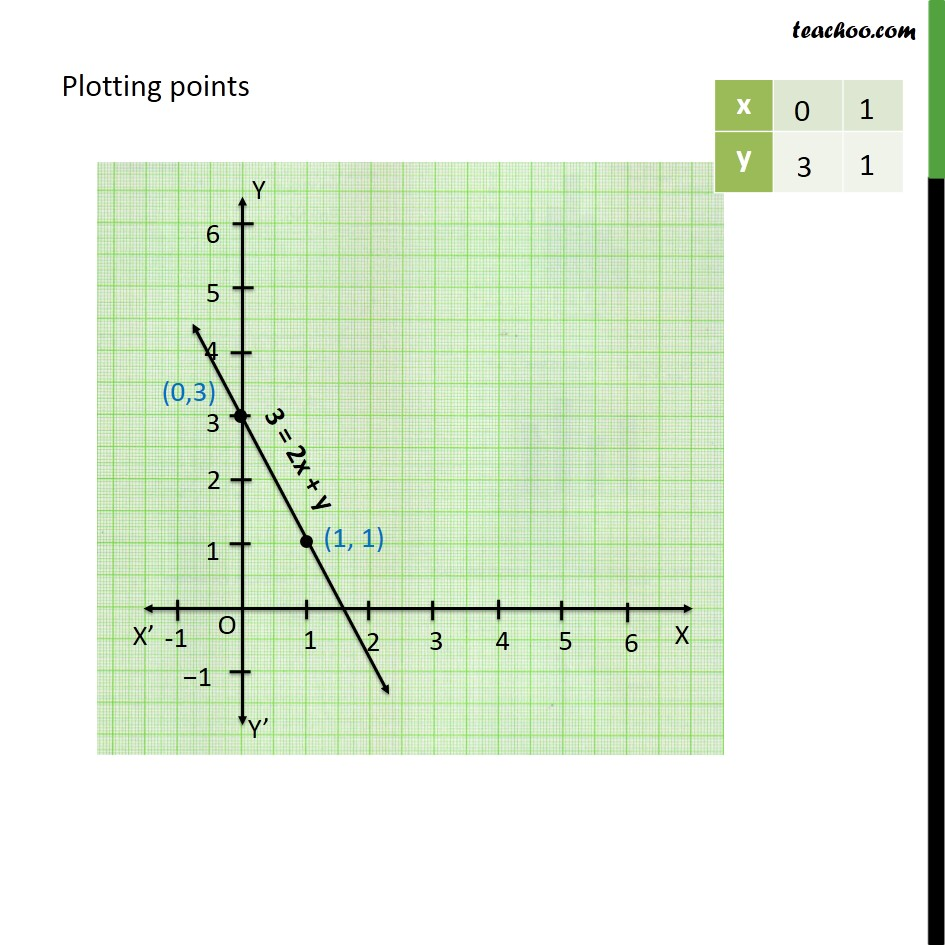 Ex 4.3, 1 - Chapter 4 Class 9 Linear Equations in Two Variables - Part 8
